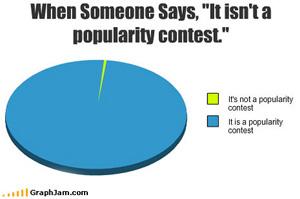Keyword Popularity Research